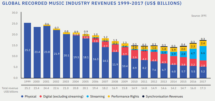 Global-Recorded-Music-Industry-Revenues-1999-2017